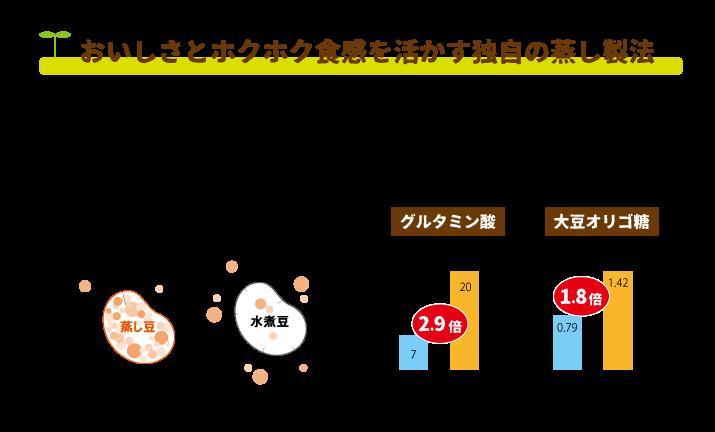 蒸し大豆は独自の蒸し製法で栄養が凝縮